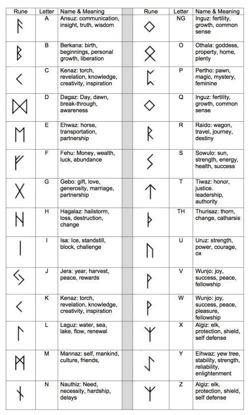 Ancient Runes Ring  Custom Rune  Viking Elder Futhark pure silver  Ancient Runes Ring  Custom Rune  Viking Elder Futhark pure silver