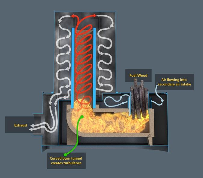 Dragon Heaters Use Rocket Heater Technology To Efficiently Heat