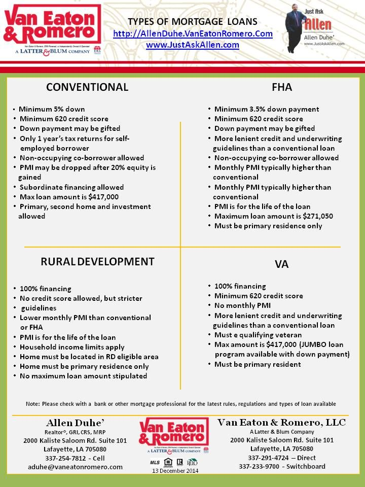 Types of Mortgage Loans (as of 12/13/2014) Home Buying 101 Pinterest