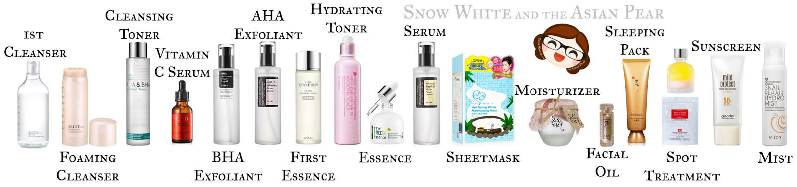Putting Your Products In Order Including Ph Dependent Acids Skin Care Routine Order Skin Care Routine Korean Skincare Routine