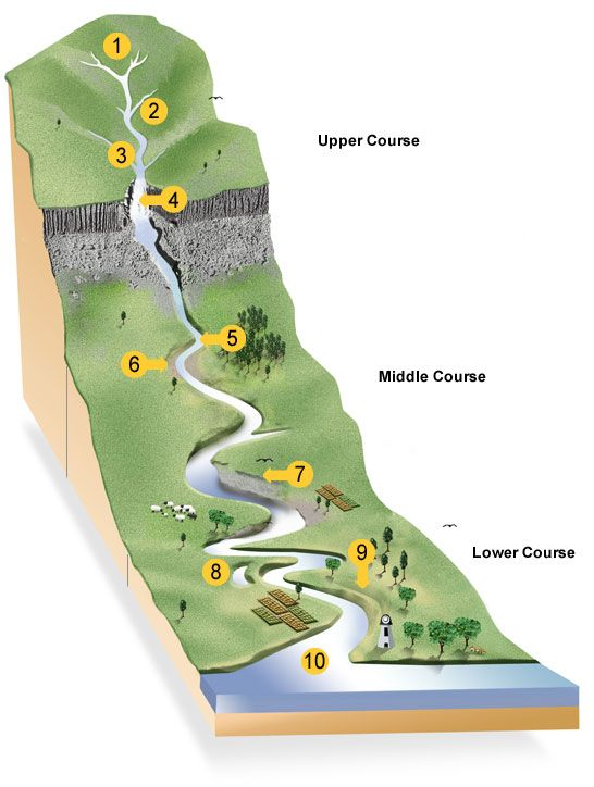 River Formation Diagram Google Search Land Formation Pinterest