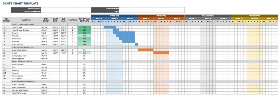 Google Spreadsheet Project Plan Template
