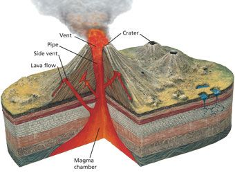 Unit 5: volcano simulation - excellent!   Science Videos and Songs ...