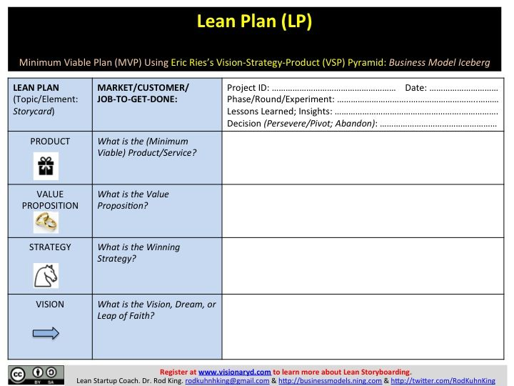A New Way To Look At Eric Riess VisionStrategyProduct VSP - Lean business plan template