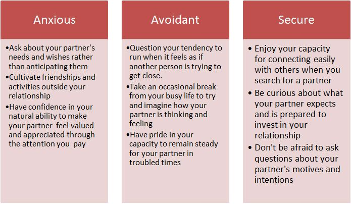 anxious avoidant attachment styles in relationships