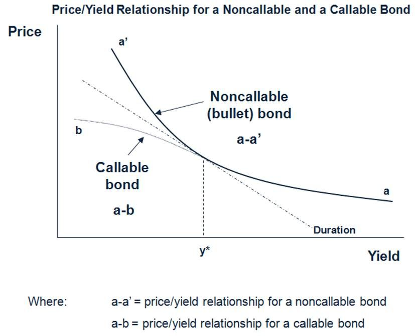 Callable Bonds In A Callable Security A Call Option Could Mean