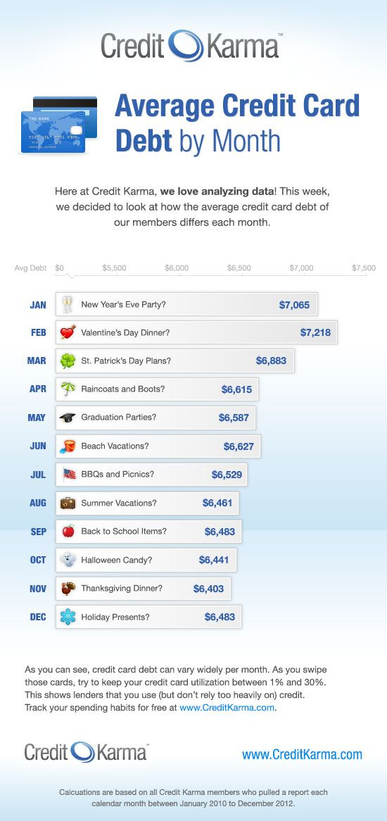 In Which Months Do Credit Karma Members Rack Up The Most Credit
