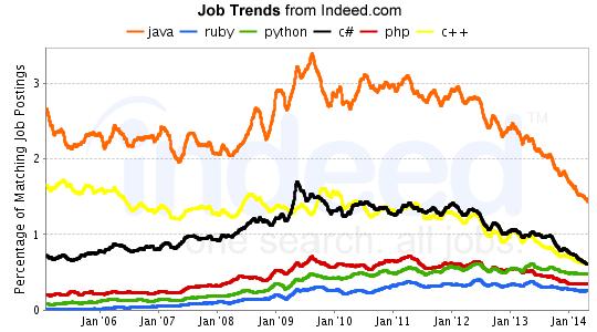 Java Ruby Python C Php C Job Trends Indeed Com Job Search Job Python