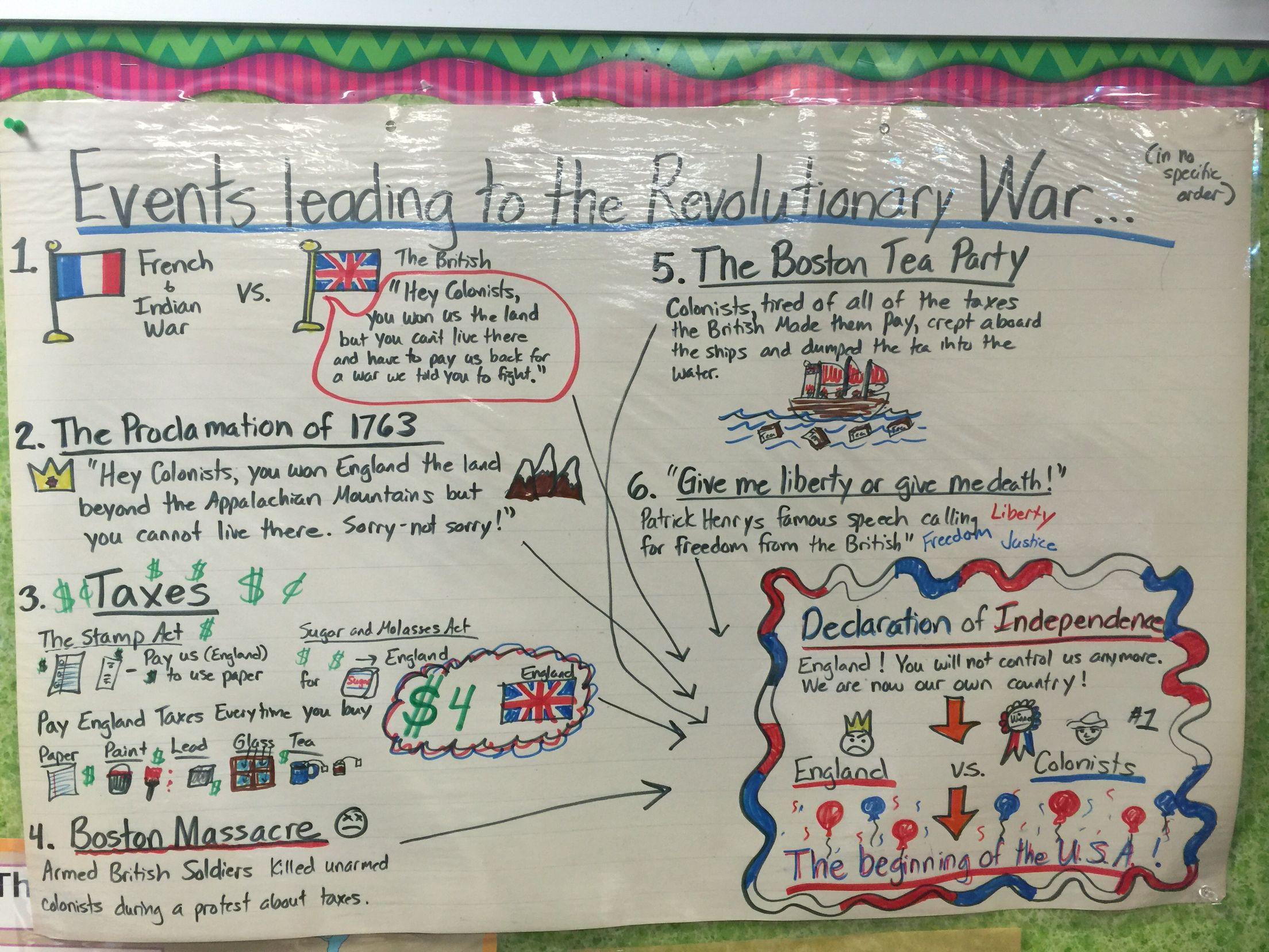 Revolutionary War Anchor Chart Fourth Grade