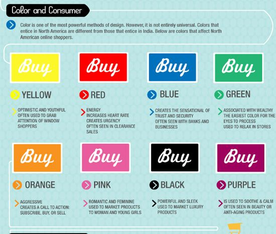 Color and the effect on the consumer