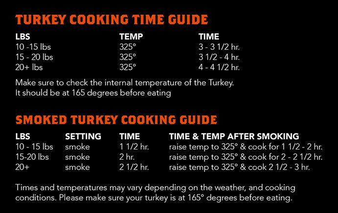 Traeger S Turkey Cooking Guide Times And Temps When