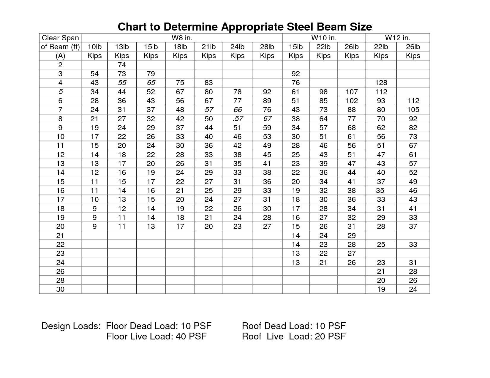 Steel i beam sizes chart google search house ideas for How to read foundation blueprints