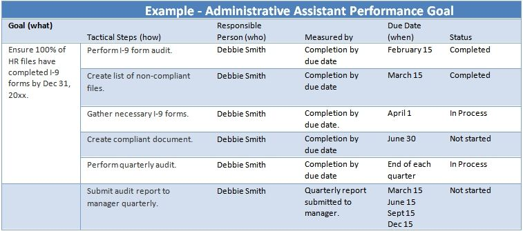administrative assistant performance goals examples job interview