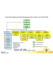 Church Organizational Chart Template  Lord Of Life Lutheran