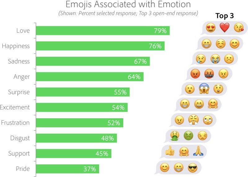 News And Named Most Popular Emoji In New Adobe Study Expressing Emotions World Emoji Day Laughing Face