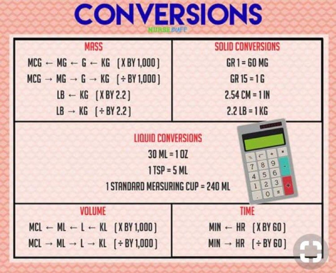 Medical Math Conversions