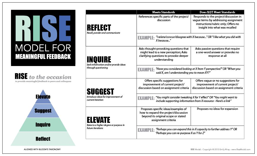 rise model peer feedback el wray design freaky good formative assessment teaching latin