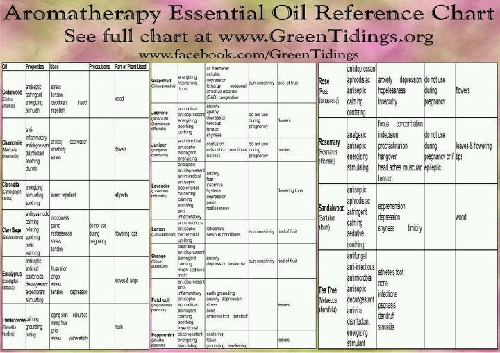 I Love Essential Oils Herbs Table Chart Pdf