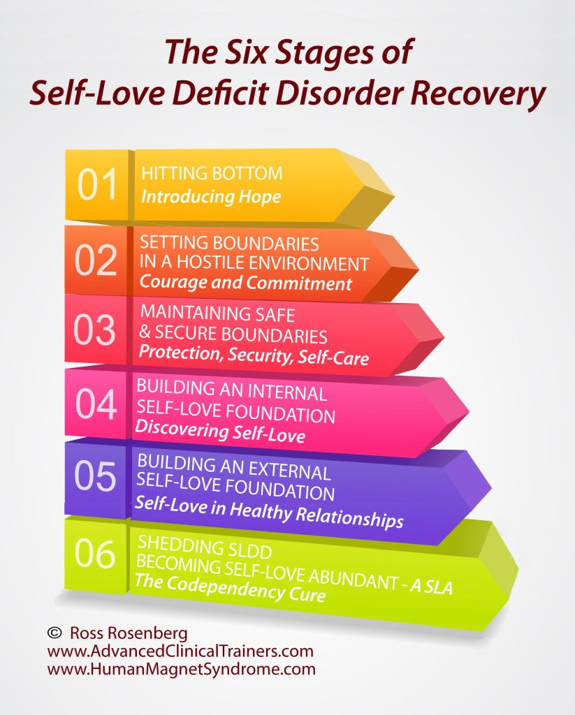 The Six Stages of SelfLove Deficit Disorder (Codependency