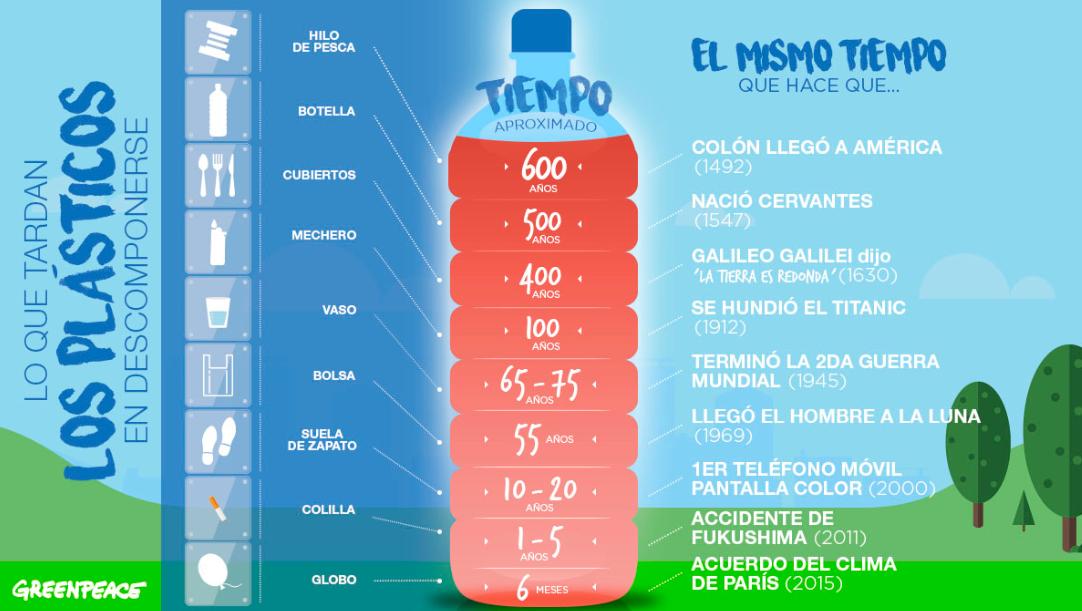 6 Tips Para Reducir El Uso De Plásticos Medio Ambiente Cambio Climatico Botellas Plasticas