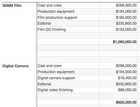 Film Budgeting Basics Films and Indie - sample film budget template