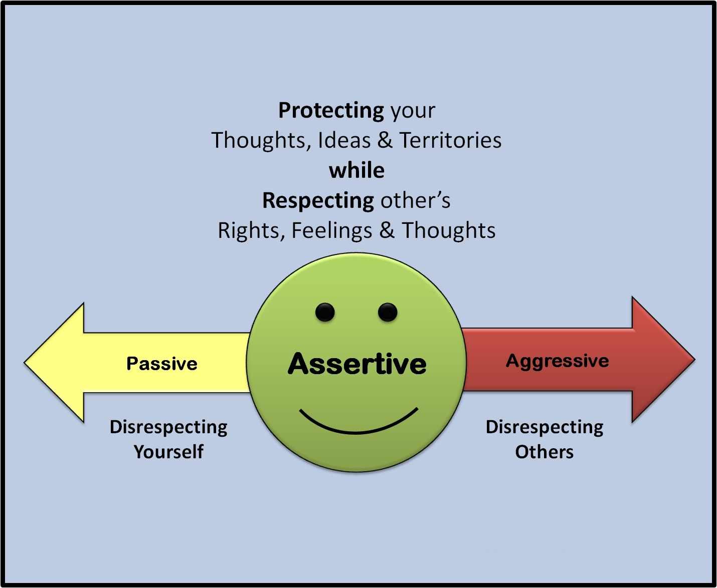 Assertiveness Is A Skill Regularly Referred To In Social