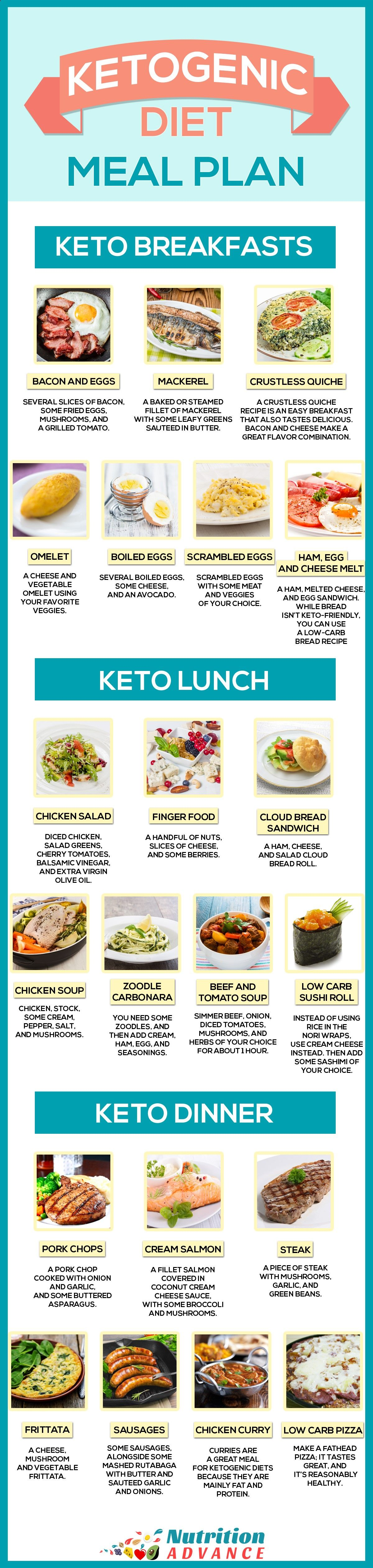 Ketogenic Diet Meal Plan For 7 Days This Infographic Shows Some Ideas For A Keto Breakfast Lunch And Dinner A Ketogenic Diet Meal Plan Keto Meal Plan Diet