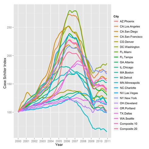 housing bubble, city by city