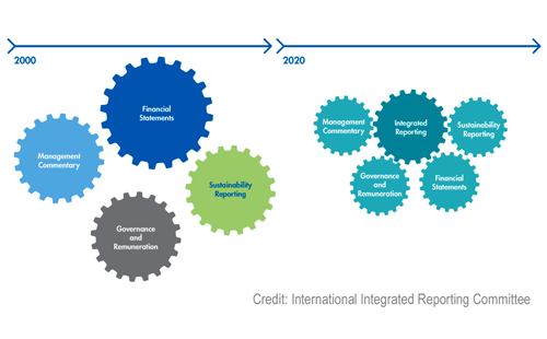 Integrated Reporting: Experiences from Experts & Practitioners