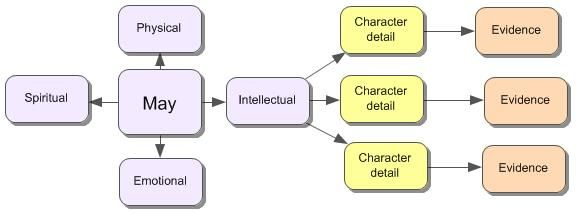 Image of May's Mind Map