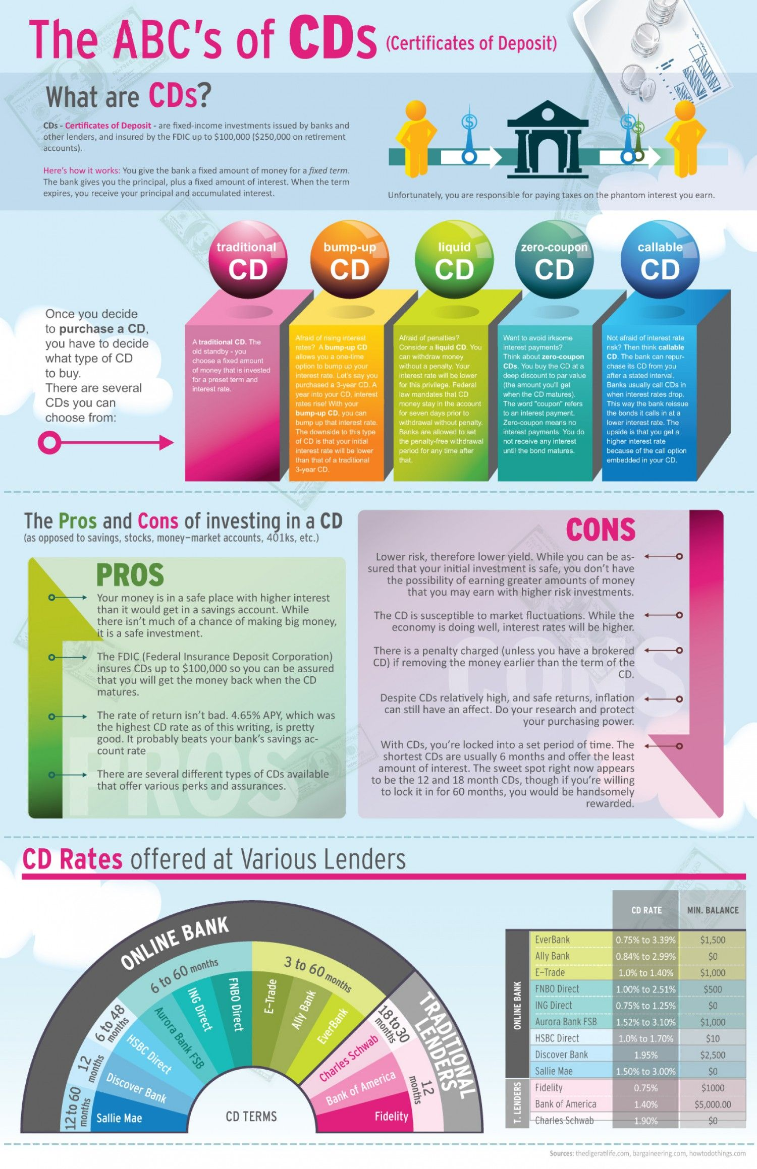 The Abcs Of Cds Infographic Investing Pinterest