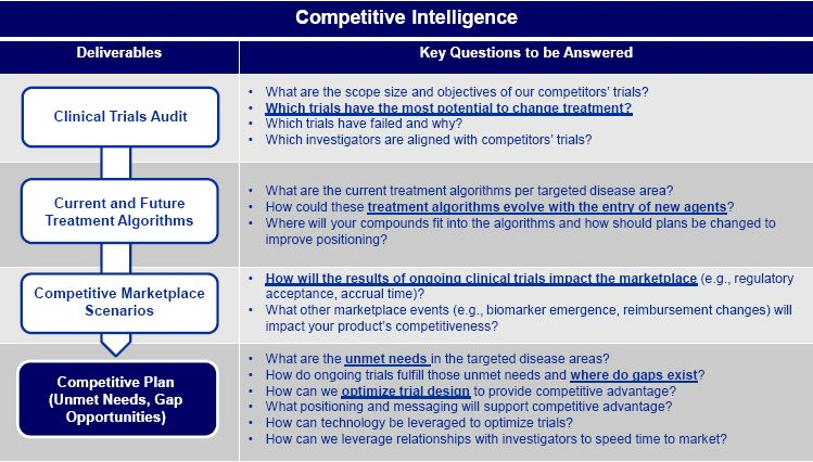 step-by-step competitive analysis process Competitive Intelligence