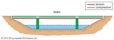 force diagram for a beam bridge amazing bridges pinterest beam rh pinterest com beam bridge diagram labeled Truss Bridge Diagram