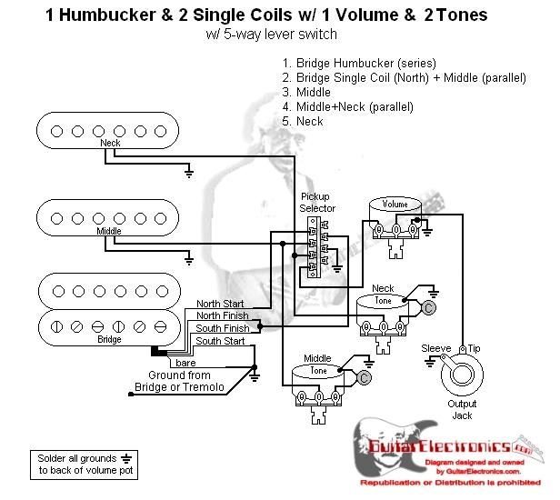 strat humbucker wiring diagram enthusiast wiring diagrams u2022 rh rasalibre co stratocaster humbucker wiring diagram strat guitar wiring diagrams