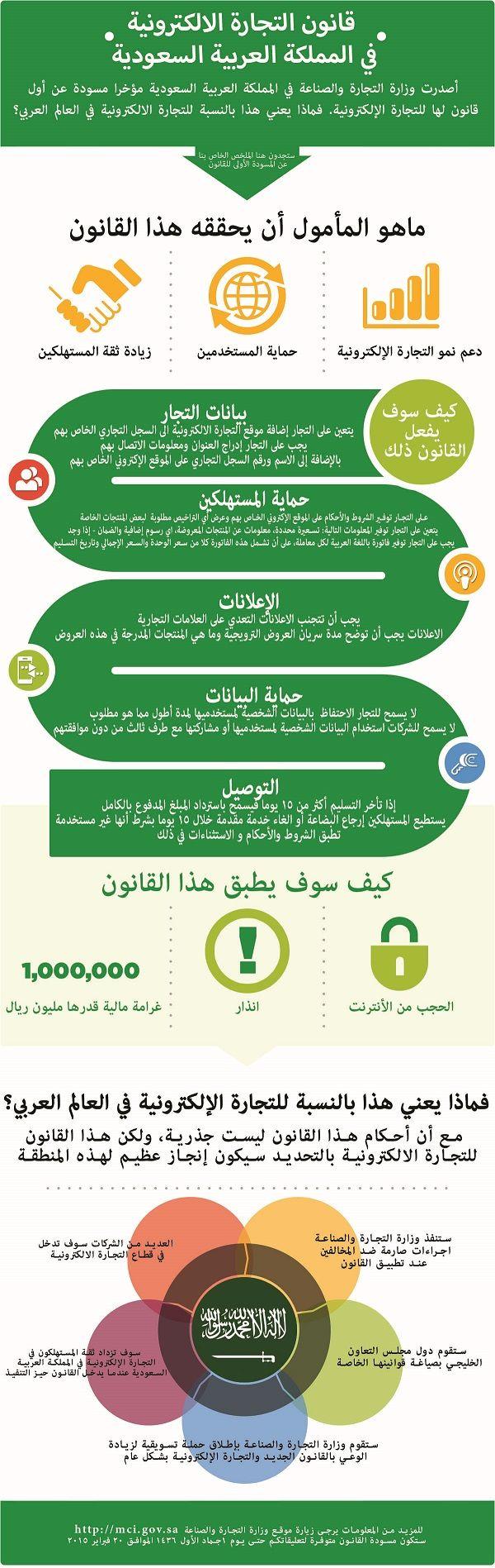 قانون التجارة الإلكترونية في السعودية Ecommerce Web Development Design Law