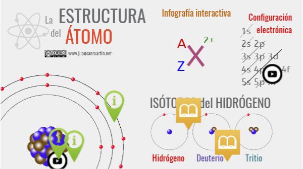 Estructura Del átomo Estructura Del átomo Atomo Enseñanza De Química