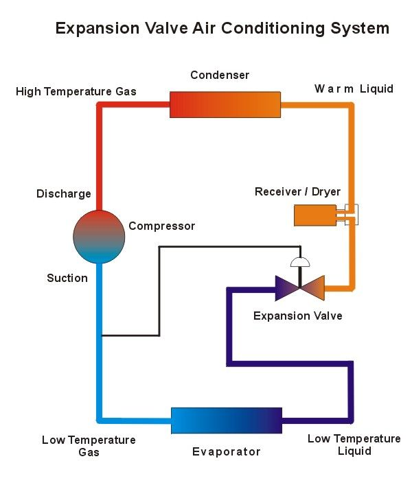 Air Conditioning Troubleshooting And Repair Refrigeration And Air Conditioning Car Air Conditioning Air Conditioning System