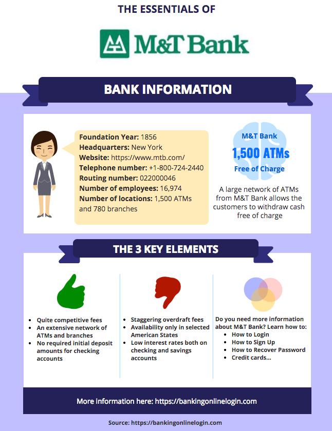 M&T Bank Login Online banking, School banking, Capital
