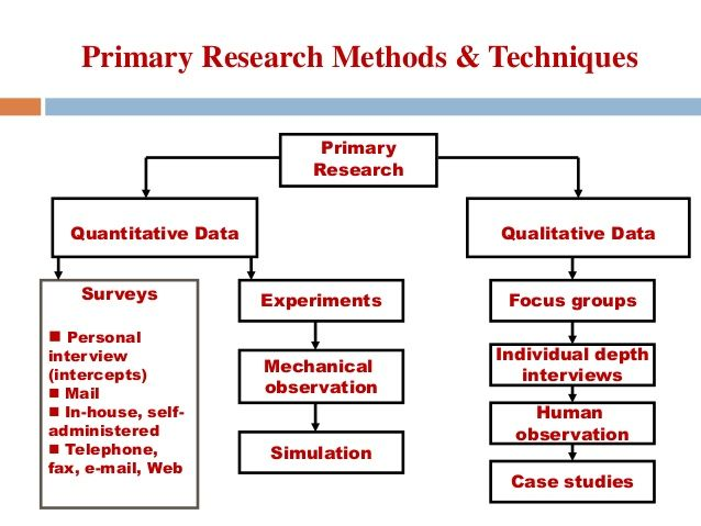 dissertation data collection instruments There are two sources of data primary data collection uses surveys, experiments or direct observations  validate all instruments used e.