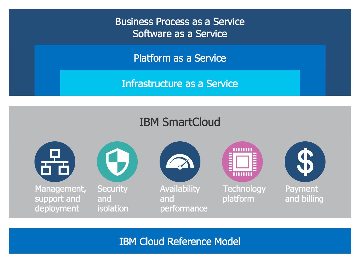 Cloud Computing Diagrams Solution Diagram Architecture Aws Architecture Diagram Cloud Computing
