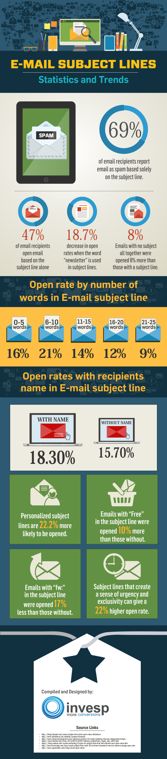 Understanding the Importance of E-mail Subject Lines [Infographic]