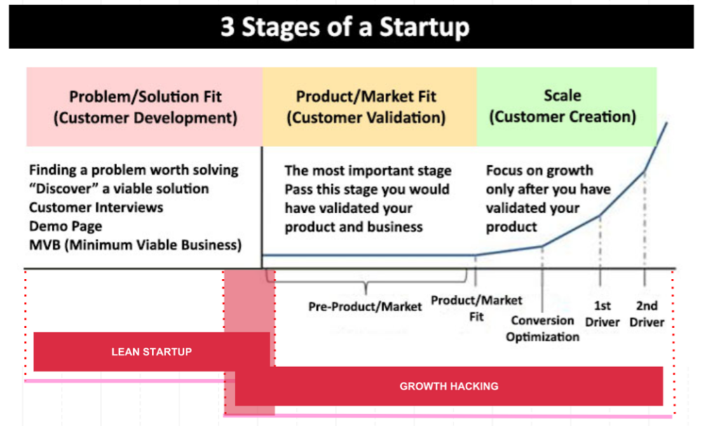 3 Stages Of Business Lean Startup Google Search Growth Growth Marketing Growth Hacking