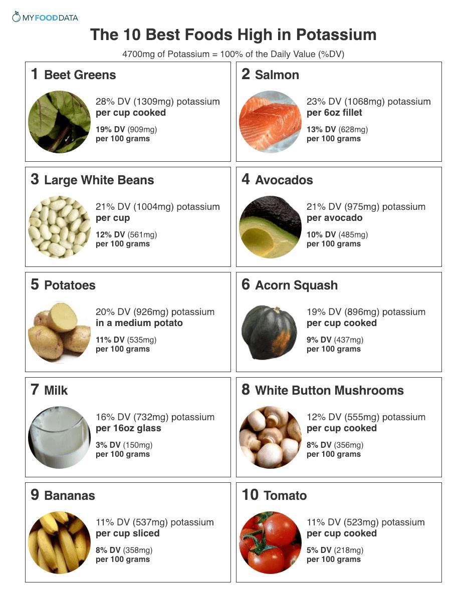 potassium foods drinks rich list highest myfooddata healthy printable