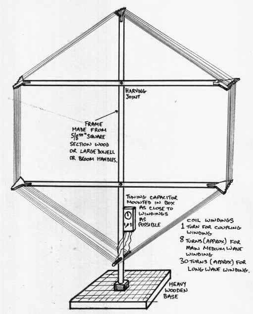 Diagram of LW loop