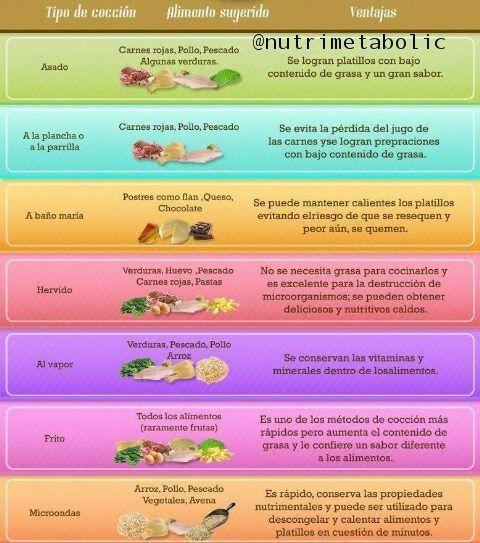 Tipos de cocción