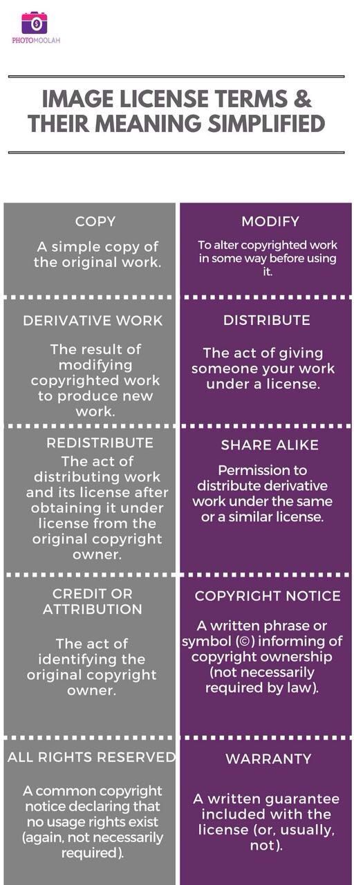 Rights usage terms