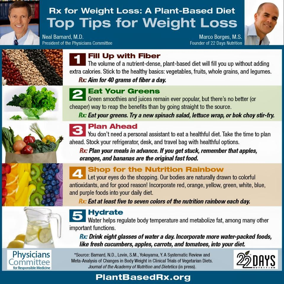Pin On Plant Strong Eating