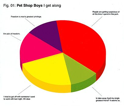 I Get Along 2002 Pet Shop Boys Pie Chart Great Friends