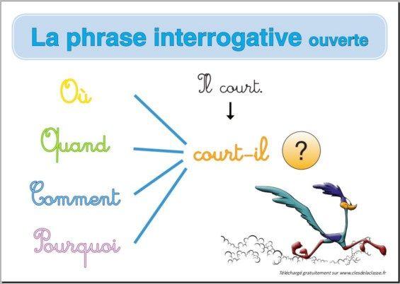 types de phrase : phrase interrogative ouverte | Phrase ...