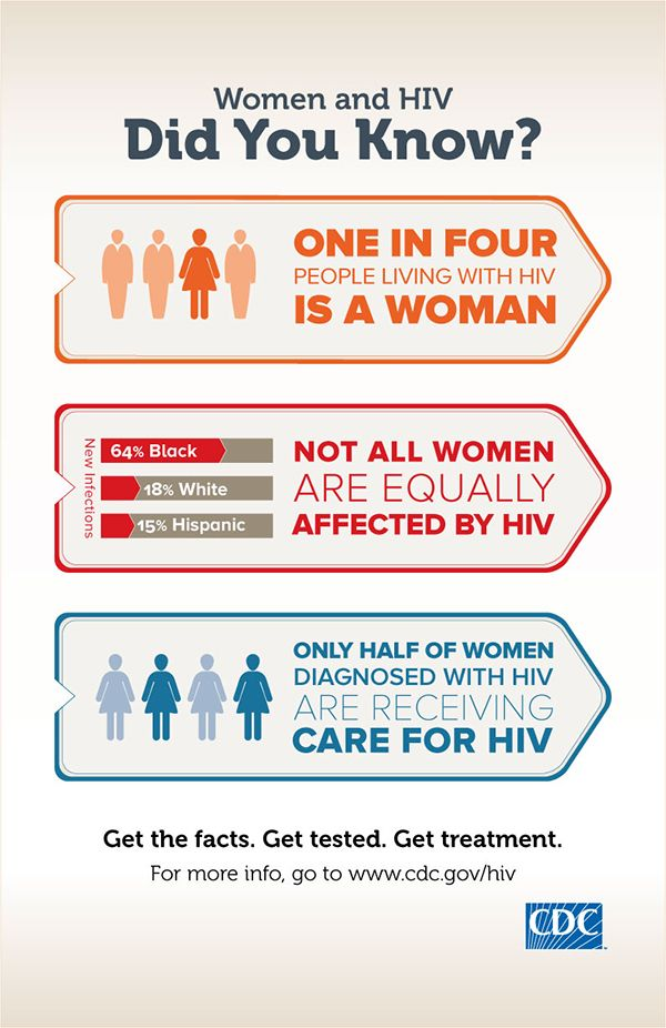 Women and HIV infographic | HIV | Pinterest | Facts about ...